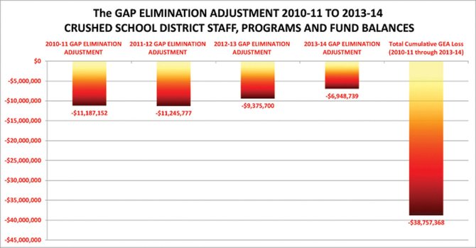 This graph shows how much money the North Syracuse Central School District has lost since the Gap Elimination Adjustment (GEA) was initiated in the 2009-10 school year. The district is launching a letter campaign to encourage legislators to repeal the GEA.