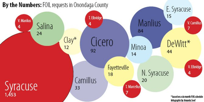 More than 2,000 requests were had across Onondaga County in 2011, the most in Syracuse.
