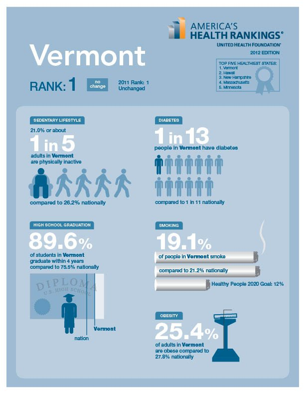 Vermont is the healthiest U.S. state: Americans are living longer due to several medical advances, but unhealthy behavior and preventable illness threaten quality of life, according to United Health Foundation's 2012 America's Health Rankings.